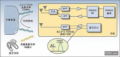 如何解決手機中wimax,藍牙和wi-fi共存問題圖片