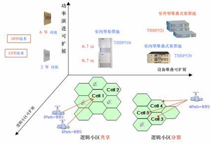 td-scdma三维可扩展无线网络解决方案