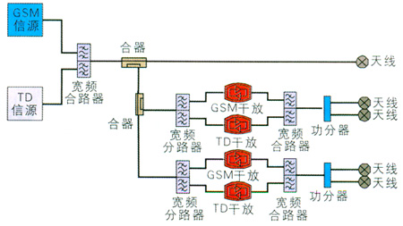 对当前td-scdma室内分布系统设计具有一定的参考意义