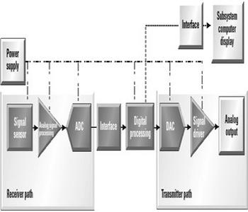 信号路径设计