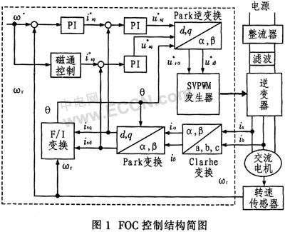 系统采用磁场定向矢量控制的方法对电机变频