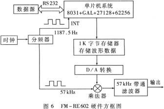 立体声信号的调频原理_立体声调频发射电路图