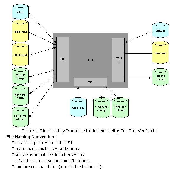 eos验证系统的设计框图