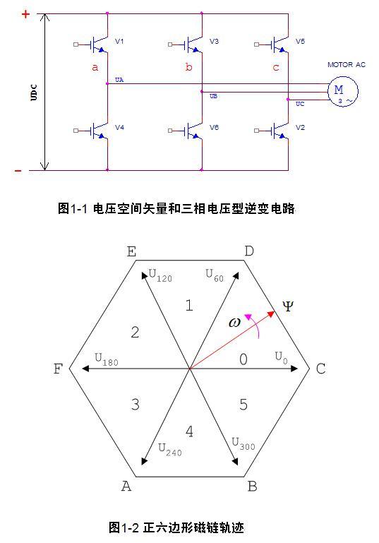 电压空间矢量和三相电压型逆变电路