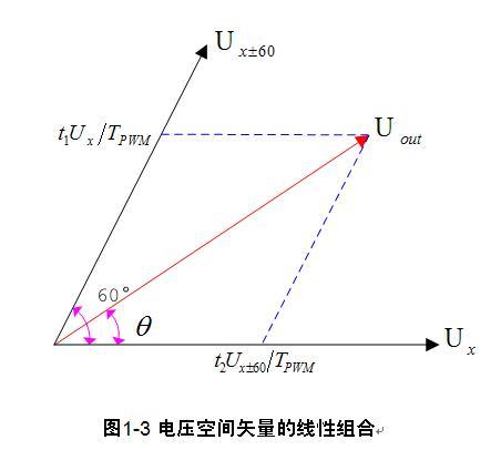 电压空间矢量的线性组合