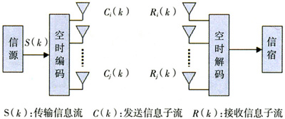 ofdm的工作原理_4G中MIMO-OFDM系统的研究-新品速递-捷配电子市场网