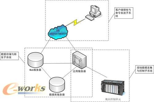 囹�a�.���,��b_基于b/s网络结构的远程监控系统研发方案