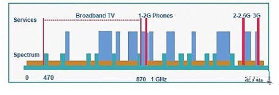 因此可以减少信号塔和广播点的数量