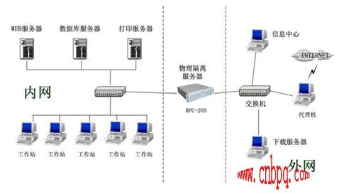 网络七层结构 过滤