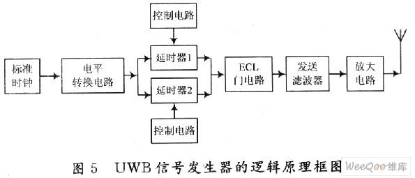 基于ecl门电路的uwb信号发生器的设计
