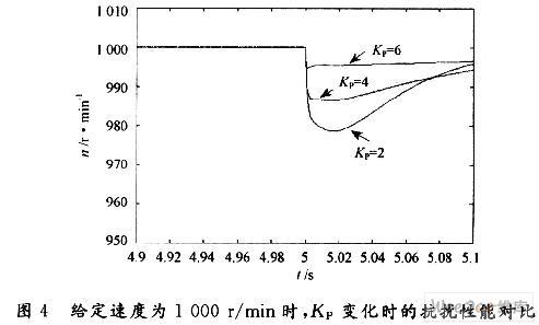 基于矢量控制的永磁同步电机调速系统研究