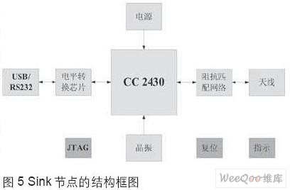 通用无线传感器网络硬件设计     图5是我们设计的sink节点的结构框图