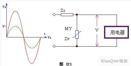 这就是一压敏电阻单元