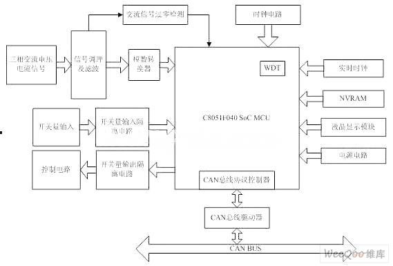 其原理框图如图2所示.