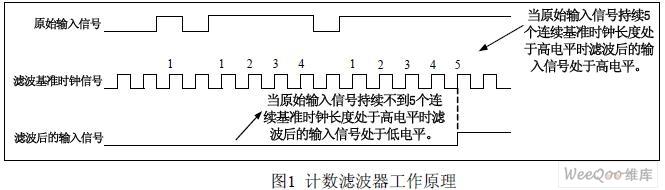 LabVIEW计数滤波器在信号降噪中的应用