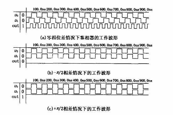 采用vhdl设计的全数字锁相环电路设计