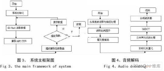 ③,mp3播放过程流程图