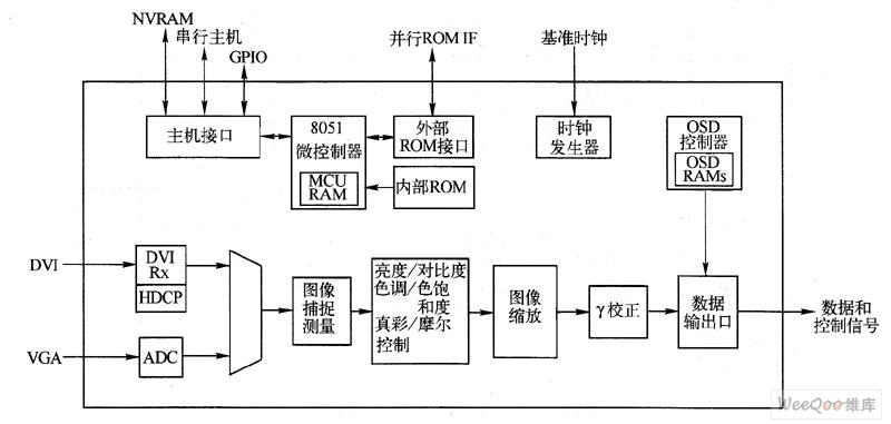 芯片集成有tc0n电路,可以直接驱动tc0n接口液晶面板