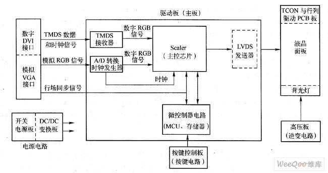 lcd显示屏结构