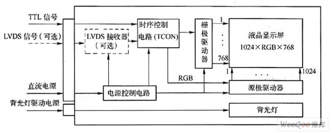 图2 TFI液晶面板内部电路框图   液晶面板中的背光灯一般需要高压,因此,在液晶显示屏中,高压由面板外的高压板电路(也称逆变器)产生,经高压插头送往背光灯。根据液晶显示屏屏幕尺寸的大小以及对显示要求的不同,背光灯的数量是不同的。例如,早期的液晶显示屏使用一只灯管,一般位于屏幕的上方,后来逐渐发展为两个灯管,上、下各一个,现在的笔记本电脑显示屏较多地采用这种方式;当前,一些尺寸较大的台式电脑液晶屏采用四只灯管,高端的大屏幕显示屏则使用了六只、八只甚至更多灯管。   液晶面板外的主板电路通过面板排线和