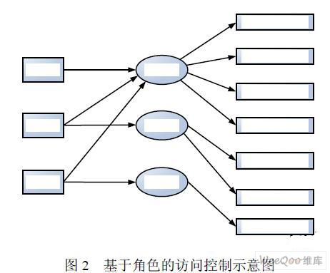 基于rbac的数控机床信息集成系统