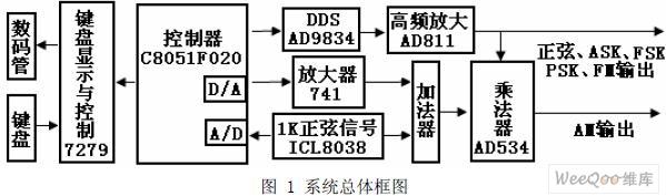 基于dds技术的高频正弦波发生器的设计