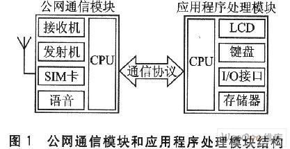 Linux嵌入式系统开发