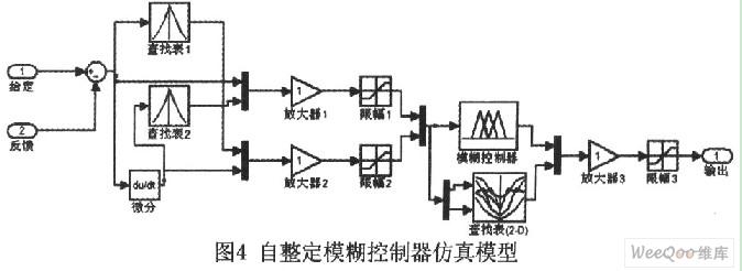 1 引言   三相异步电机应用广泛,但是直接全压启动时电流很大(6-8倍),传统的方法采用如Y-转换、自耦变压器及定子回路串电抗等降压启动方法来减小启动电流,启动设备的启动参数一般无法调整,使其负载的适应性较差。而电机软启动的方式具备无冲击电流、启动参数可调、有软停机功能、轻载节能等优点逐渐被广泛应用。各启动方式对电网的影响示意图如图1所示。    目前,软启动方式主要采用晶闸管交流调压的方法。在电动机起动过程中通过控制晶闸管触发角的大小,可使电动机的定子端电压和起动电流根据工作要求设定的规律进行变化