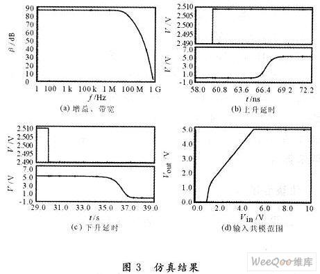 高性能cmos集成电压比较器的研究与设计