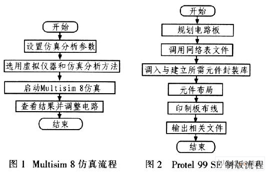 3 应用实例   通过设计典型的RC文氏电桥电路来介绍Protel 99 SE制板Multisim 8仿真电路的基本流程与方法。   3.1 用Multisim 8中绘制仿真电路   用Multisim 8设计一路可产生100 Hz、0~500 mV(有效值)的正弦信号电路。启动Multisim 8,在其设计窗口中建立如图3所示的仿真电路。
