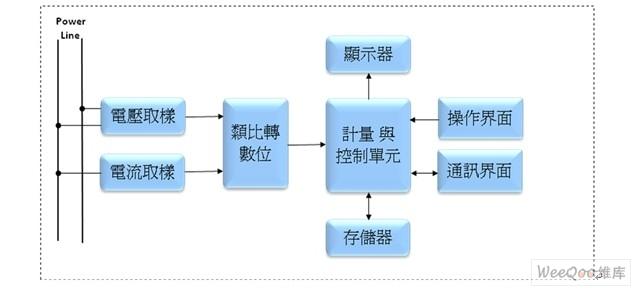 电子电能表的基本电路方块图