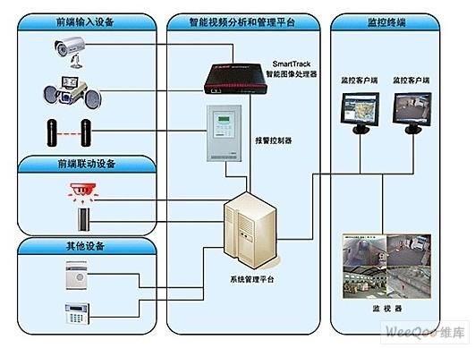智能安防系统在仓库及重要单位中的应用