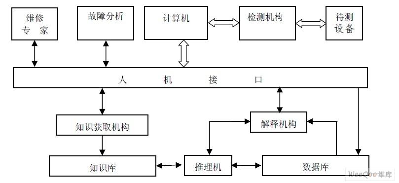 故障树分析法在履带式装备动力系统维修中的应用