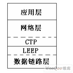 系统通讯协议层结构