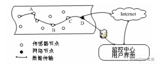 传感器网络的体系结构