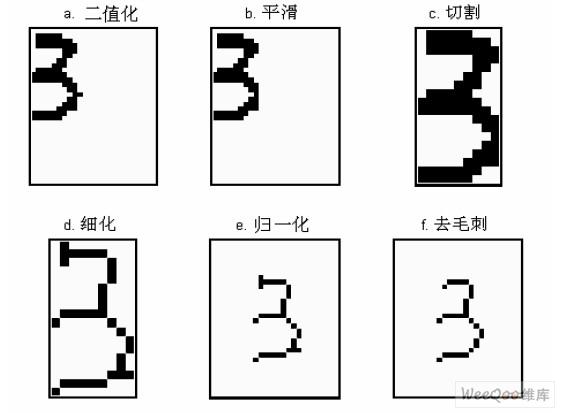 基于形体特征的手写体数字识别图片