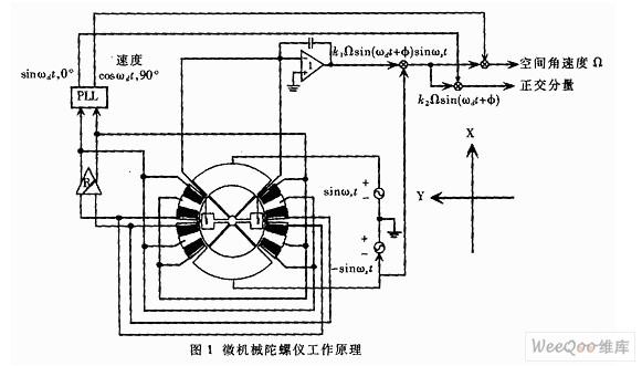 微机械振动陀螺仪的简要工作原理