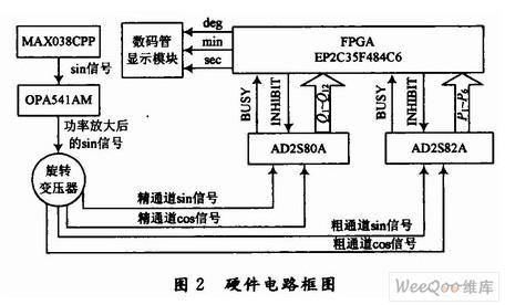 双通道旋转变压器测角系统硬件框图