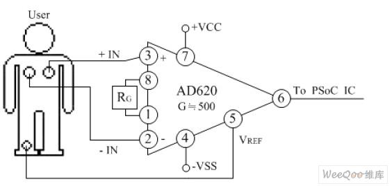 图 4 使用者与仪表放大器连接之示意图   连接说明:使用者左边胸部靠近心脏部位之电极贴片需连接至仪表放大器Pin 3 (+ IN)当作生理讯号源正端输入。使用者右边胸部与左边贴片对称之部位需连接至仪表放大器Pin 2 (-IN)当作生理讯号源负端输入。使用者左脚接地部位需连接至Pin 5(VREF)当作参考接地。RG 阻值大小可随意改变,变更其放大增益。Pin 7、4 需正确接上电源,才得以驱动仪表放大IC 晶片,最後输出讯号透过Pin 6 输出至下一级做讯号处理。   第二部份可程式系统晶片PSoC