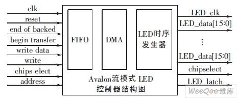 的立体led显示驱动器的设计