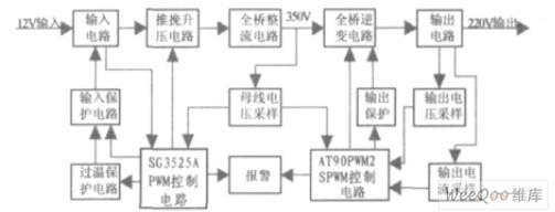 所示,系统的主电路采用前级推挽升压和后级全桥逆变的2 级结构[2]