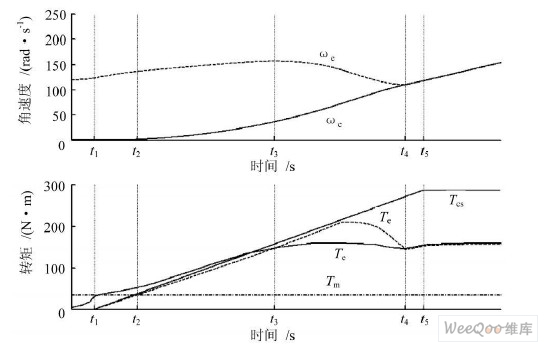基于车辆动力学模型的amt在环仿真实验系统研究