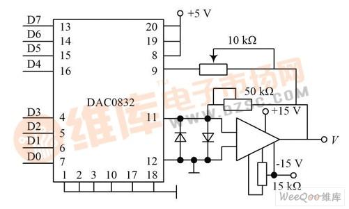 数据输出电路由数/ 模转换器dac0832