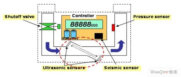 超声波燃气表的原理及优势