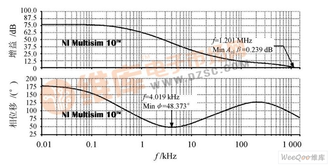 图15 Spice 环路增益波特图。   2. 5实际电路的稳定性分析   如图16 所示, 由于实际电路很难将反馈网络断开,因此可以采用方波测试法检测相位裕度。该方法是在1 kH z 的频率下, 调节输入的幅度, 使其输出方波达到2V pp , 并在不同的输出直流偏置下, 检测输出方波顶部的超调和振荡, 并对照开环相位裕度与阻尼系数的关系曲线, 从而得到较完整的相位裕度, 以确保在不同应用下无异常。最坏情况是当输出直流偏置为零时,导致Ro 为最大值, 此时, 阻尼系数大约为0.