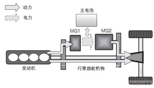 图6:串并联式HEV的构成   同时具备串联方式和并联方式两者的优点。   这里的MG是指马达兼发电机的缩略语。由于需要在马达功能与发电机功能之间频繁进行切换,因此将原来称为马达或发电机的部分称为MG。   发动机的作用是驱动车辆和驱动MG1。MG1的作用除了为主电池充电外,还包括作为马达起动发动机以及对车辆进行驱动辅助。MG2的作用是实现EV行驶、做加速辅助,以及作为发电机进行能量再生。   串并联式HEV的特点如下:   具备串联方式和并联方式两者的优点,兼顾燃效和行驶性。   系统效率较高,因