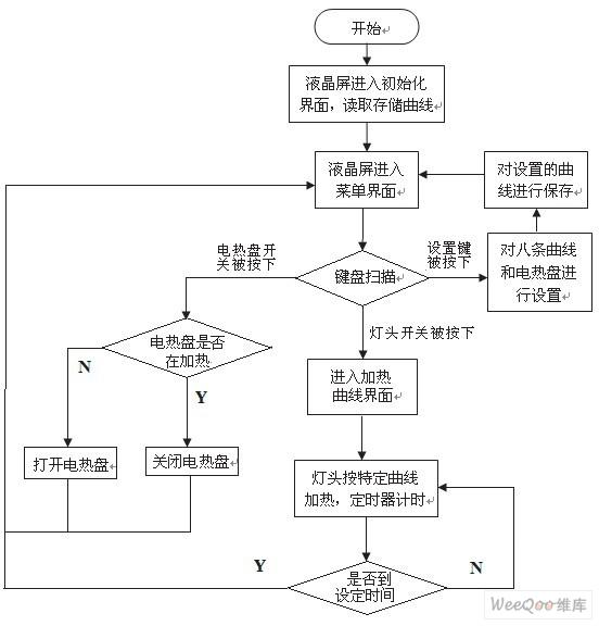 程序流程图