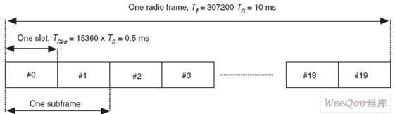 无线通讯OFDM调制技术介绍和设计实现