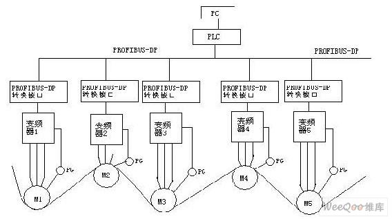 基于profibus-dp现场总线技术的造纸机传动控制系统设计应用图片