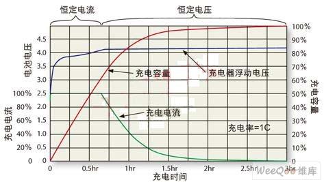 延长锂离子电池寿命的充电和放电方法